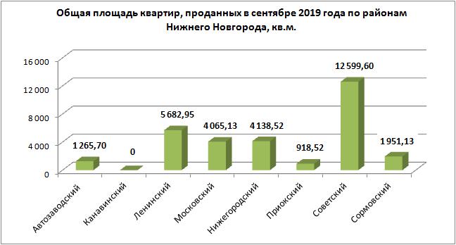 На 42,5% меньше «долевых» сделок с новостройками зафиксировано в сентябре 2019 года в Нижегородской области